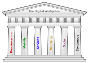 The-6-pillars-of-the-digital-workplace