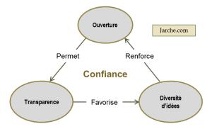 Triangle_Attitudes_Jarche